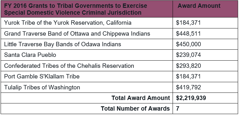 Table of 2016 DOJ OVW Tribal Jurisdiction Grant Awards