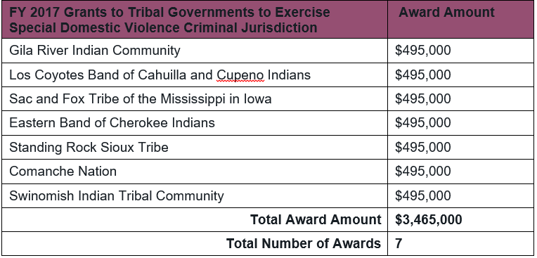 Table of 2017 DOJ OVW Tribal Jurisdiction Grant Awards