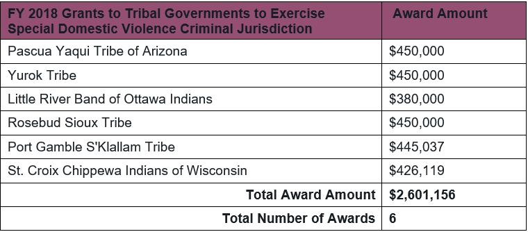Table of 2018 DOJ OVW Tribal Jurisdiction Grant Awards